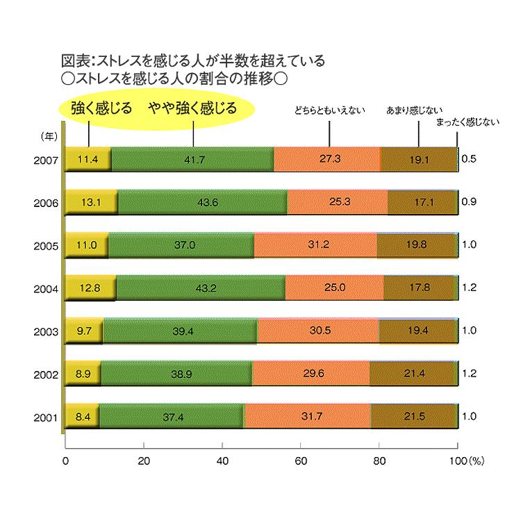 ストレスグラフ17082016