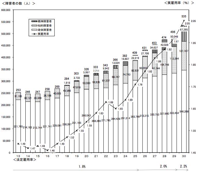 実雇用率と雇用されている障害者数の推移グラフ