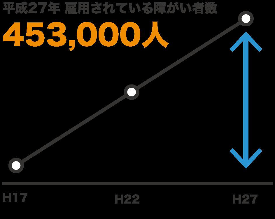 平成27年 雇用されている障がい者数 453,000人