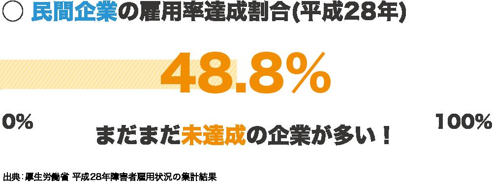 医療・福祉施設の雇用率達成割合 60%